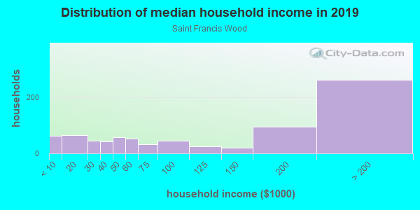 Household income distribution in 2013 in Saint Francis Wood in San Francisco neighborhood in CA
