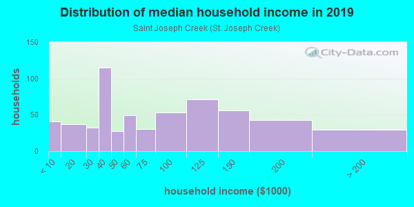 Household income distribution in 2013 in Saint Joseph Creek in Lisle neighborhood in IL