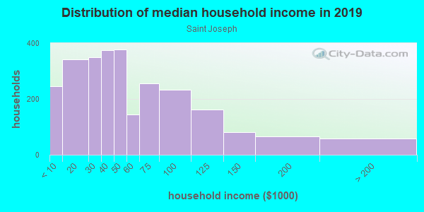 Household income distribution in 2013 in Saint Joseph in Milwaukee neighborhood in WI