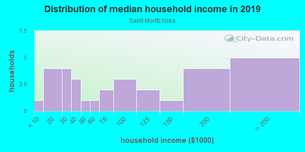 Household income distribution in 2013 in Saint Moritz Isles in South Lake Tahoe neighborhood in CA