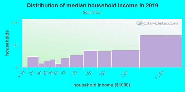 Household income distribution in 2013 in Saint Victor in San Jose neighborhood in CA