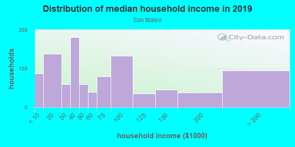 Household income distribution in 2013 in San Mateo in Santa Fe neighborhood in NM