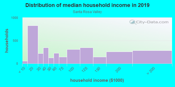 Household income distribution in 2013 in Santa Rosa Valley in Camarillo neighborhood in CA