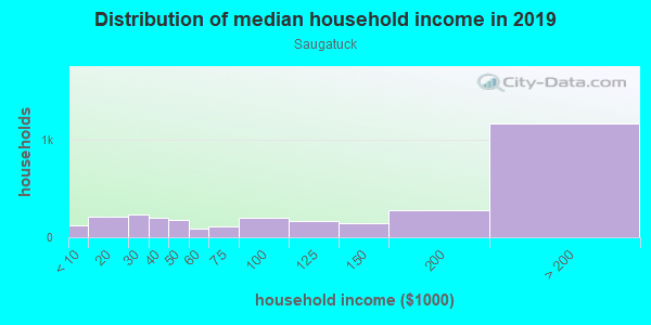Household income distribution in 2013 in Saugatuck in Westport neighborhood in CT
