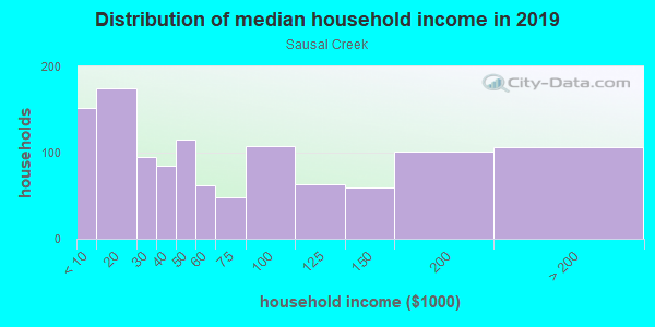Household income distribution in 2013 in Sausal Creek in Oakland neighborhood in CA