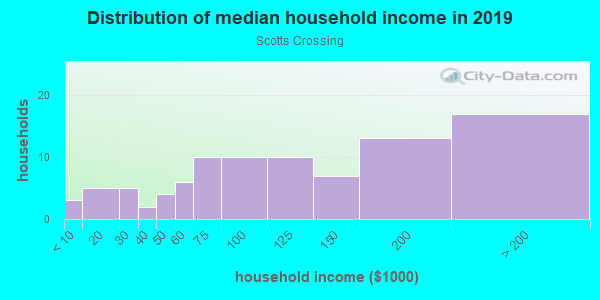 Household income distribution in 2013 in Scotts Crossing in Atlanta neighborhood in GA