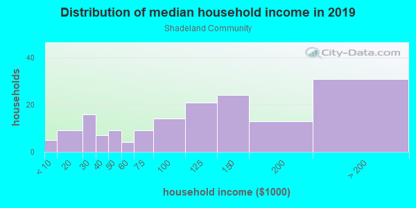 Household income distribution in 2013 in Shadeland Community in Lexington neighborhood in KY