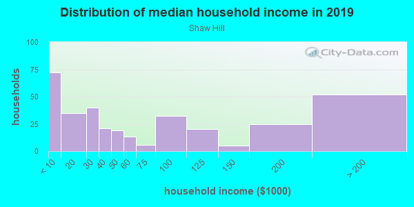 Household income distribution in 2013 in Shaw Hill in Charlottesville neighborhood in VA