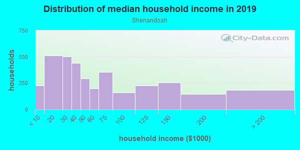 Household income distribution in 2013 in Shenandoah in Miami neighborhood in FL