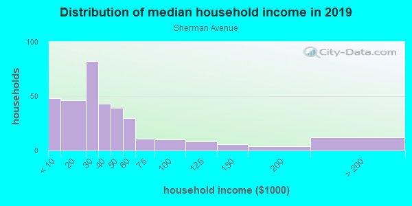 Household income distribution in 2013 in Sherman Avenue in Springfield neighborhood in MO