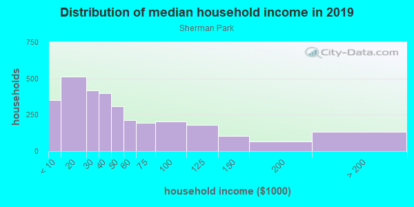 Household income distribution in 2013 in Sherman Park in Milwaukee neighborhood in WI