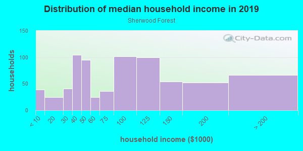 Household income distribution in 2013 in Sherwood Forest in Atlanta neighborhood in GA