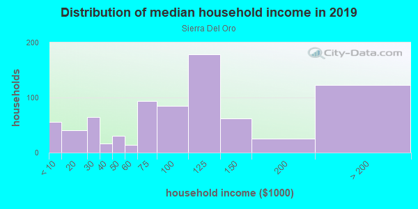 Household income distribution in 2013 in Sierra Del Oro in Corona neighborhood in CA