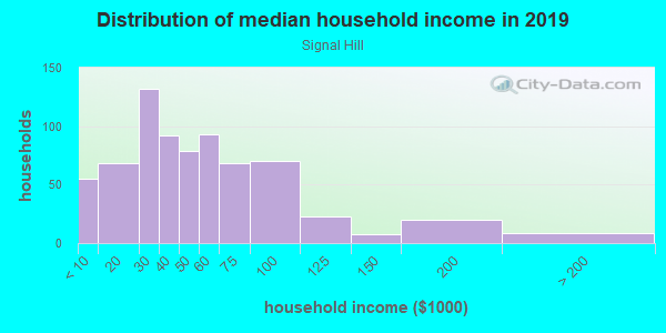 Household income distribution in 2013 in Signal Hill in Orlando neighborhood in FL