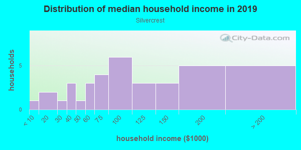 Household income distribution in 2013 in Silvercrest in Cary neighborhood in NC