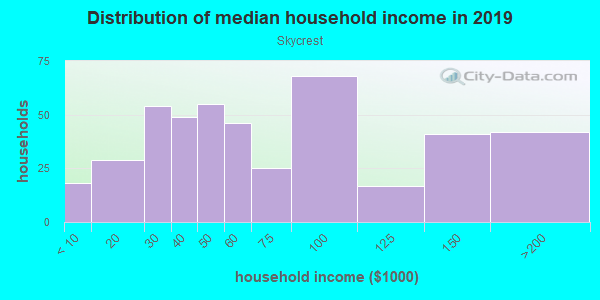 Household income distribution in 2013 in Skycrest in Lexington neighborhood in KY