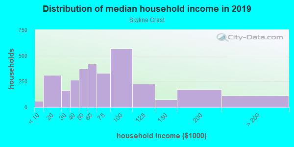 Household income distribution in 2013 in Skyline Crest in Wilmington neighborhood in DE