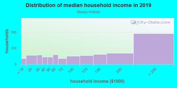 Household income distribution in 2013 in Sleepy Hollow in Shingle Springs neighborhood in CA
