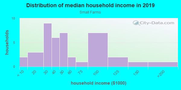 Household income distribution in 2013 in Small Farms in Plant City neighborhood in FL