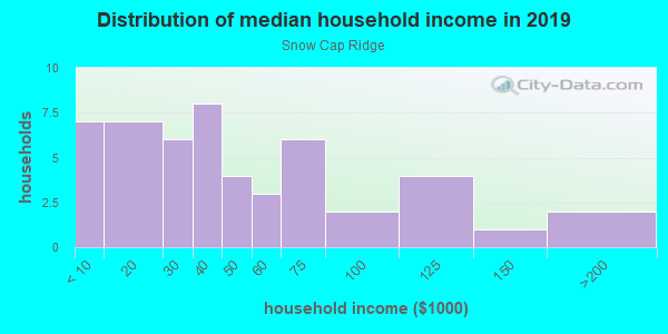 Household income distribution in 2013 in Snow Cap Ridge in Denver neighborhood in CO