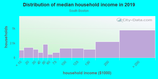 Household income distribution in 2013 in South Boston in Boston neighborhood in MA
