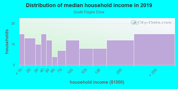Household income distribution in 2013 in South Flagler Drive in West Palm Beach neighborhood in FL