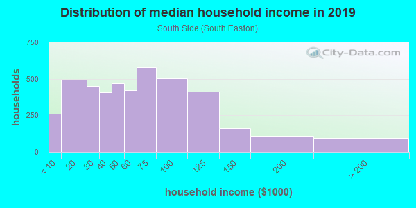Household income distribution in 2013 in South Side in Easton neighborhood in PA