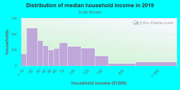 Household income distribution in 2013 in South Streator in Streator neighborhood in IL