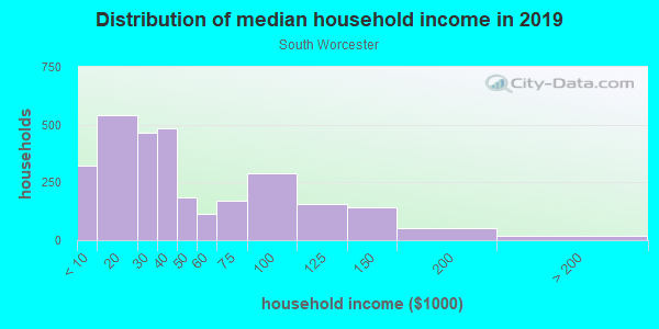 Household income distribution in 2013 in South Worcester in Worcester neighborhood in MA