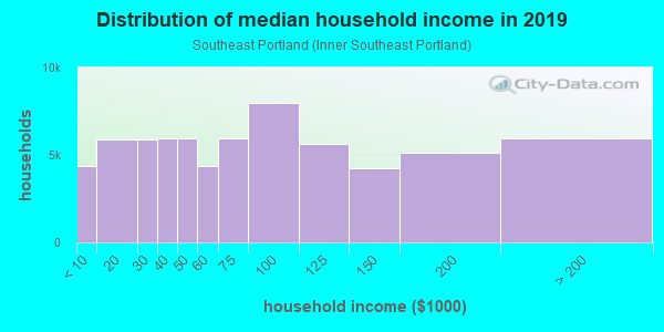 Household income distribution in 2013 in Southeast Portland in Portland neighborhood in OR