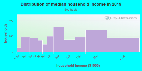 Household income distribution in 2013 in Southgate in Palo Alto neighborhood in CA