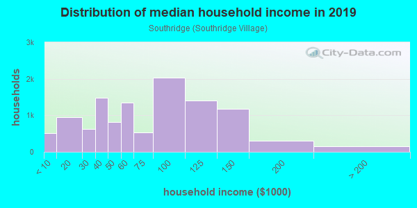 Household income distribution in 2013 in Southridge in Fontana neighborhood in CA