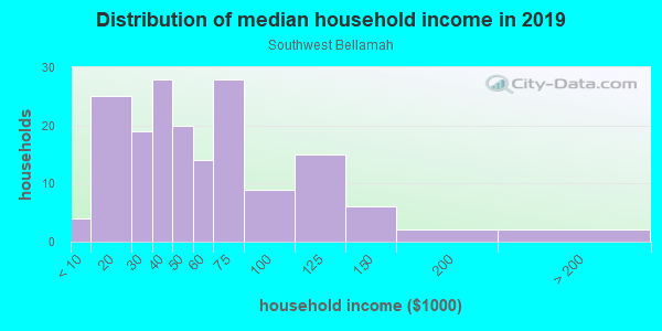 Household income distribution in 2013 in Southwest Bellamah in Santa Fe neighborhood in NM