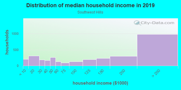 Household income distribution in 2013 in Southwest Hills in Portland neighborhood in OR