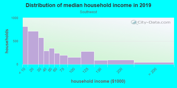 Household income distribution in 2013 in Southwest in Syracuse neighborhood in NY