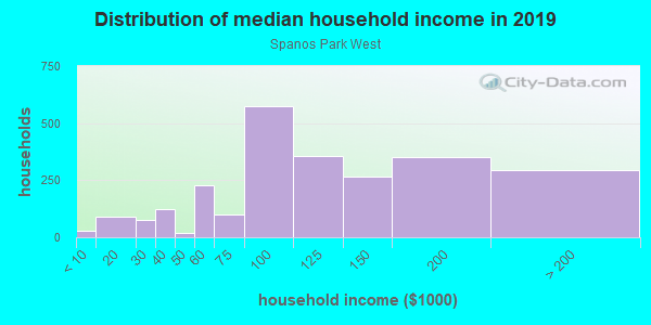 Household income distribution in 2013 in Spanos Park West in Stockton neighborhood in CA