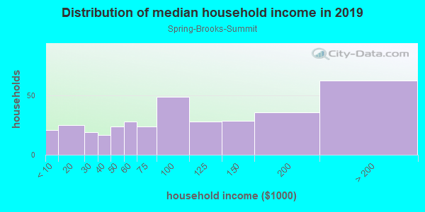 Household income distribution in 2013 in Spring-Brooks-Summit in Ann Arbor neighborhood in MI