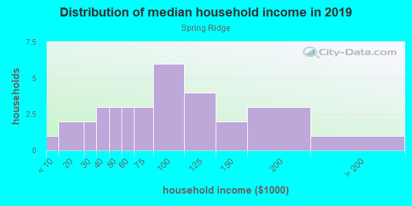 Household income distribution in 2013 in Spring Ridge in Canton neighborhood in GA