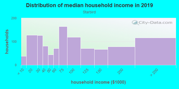Household income distribution in 2013 in Starbird in San Jose neighborhood in CA