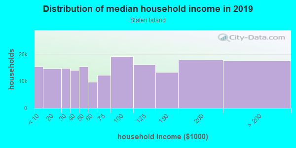 Household income distribution in 2013 in Staten Island in Staten Island neighborhood in NY