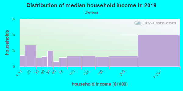 Household income distribution in 2013 in Stevens in Seattle neighborhood in WA