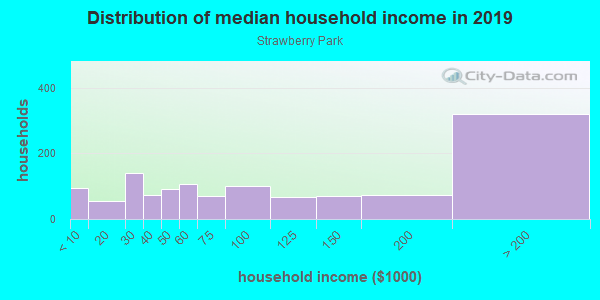 Household income distribution in 2013 in Strawberry Park in San Jose neighborhood in CA