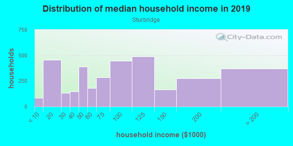 Household income distribution in 2013 in Sturbridge in Montgomery neighborhood in AL