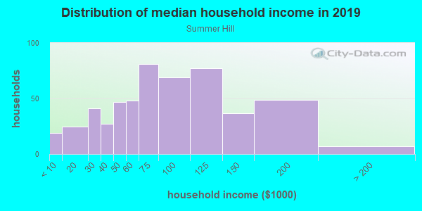 Household income distribution in 2013 in Summer Hill in Pittsburgh neighborhood in PA