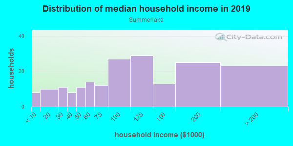 Household income distribution in 2013 in Summerlake in Winter Garden neighborhood in FL
