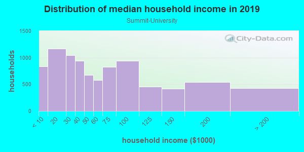 Household income distribution in 2013 in Summit-University in Saint Paul neighborhood in MN