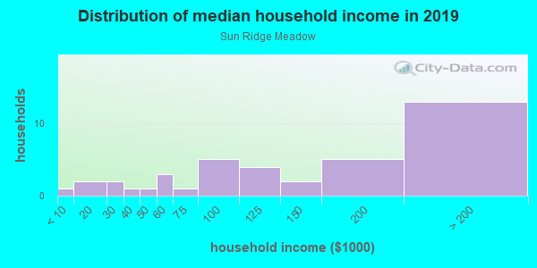 Household income distribution in 2013 in Sun Ridge Meadow in Shingle Springs neighborhood in CA