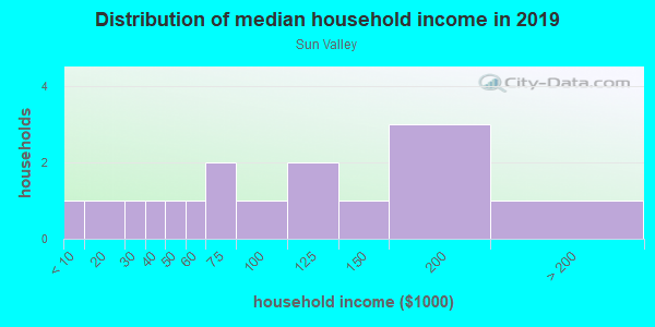 Household income distribution in 2013 in Sun Valley in San Rafael neighborhood in CA
