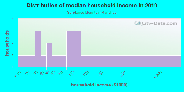 Household income distribution in 2013 in Sundance Mountain Ranches in Tijeras neighborhood in NM