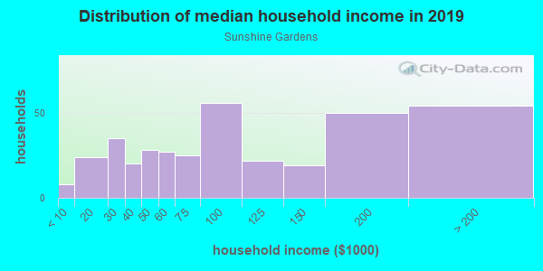 Household income distribution in 2013 in Sunshine Gardens in South San Francisco neighborhood in CA